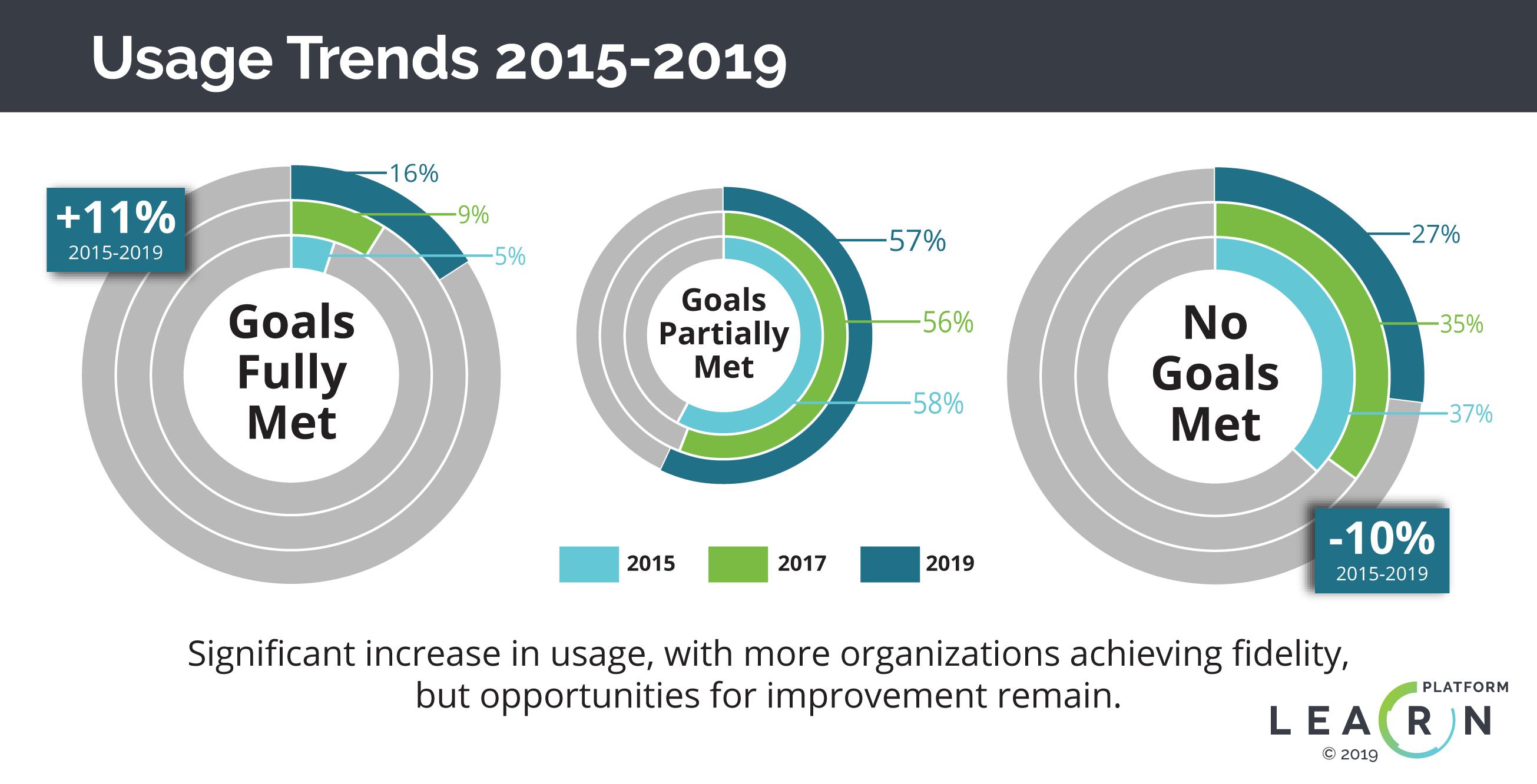 EdTech Usage Trends-LearnPlatform 2019
