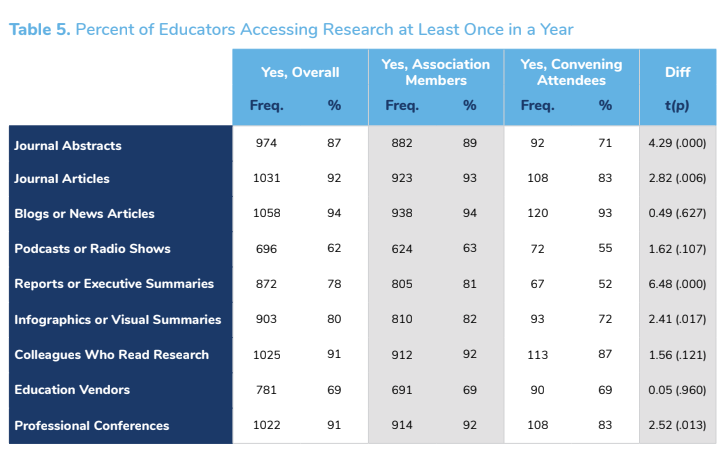 JEX study on how teachers use research