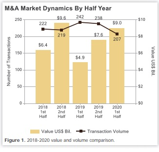 Berkery Noyes M&A Market Dynamics Graphic