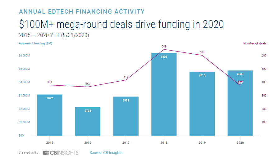 Fundraising Rises in 2020, CB Insights